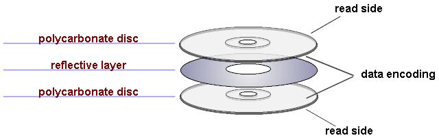 Double-side DVD Layers